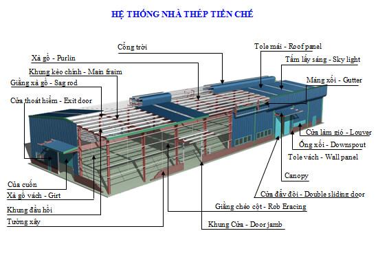 Hệ thống kết cấu nhà thép tiền chế